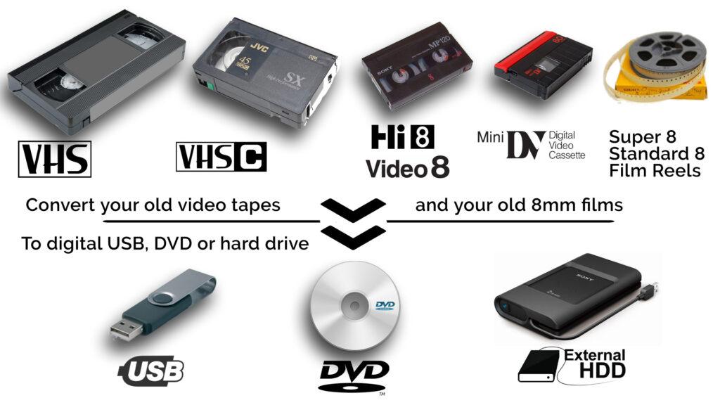 conversion de films & médias